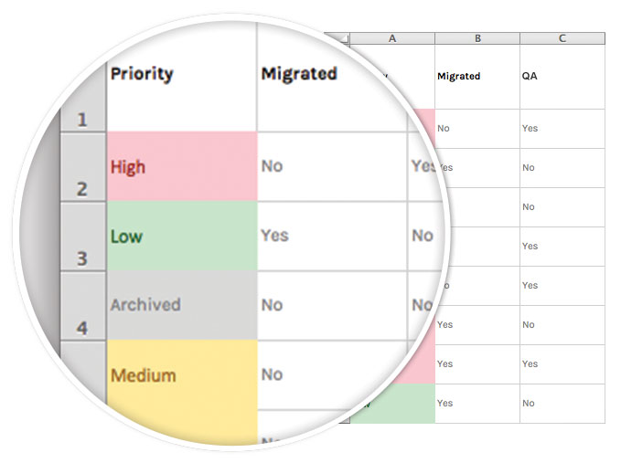 Content migration process tracking spreadsheet